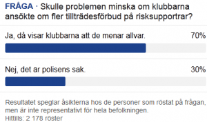 tilltradesforbud_risksupportrar