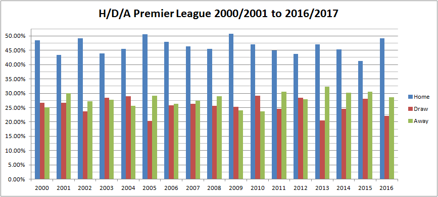 antal ettor antal kryss antal tvaor premier league