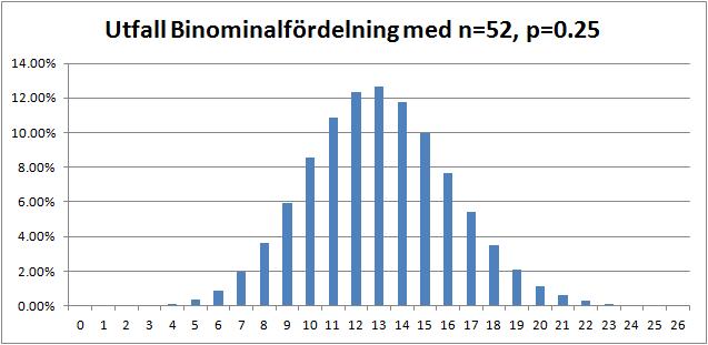 binominalfördelning med n=52 och p=0.25