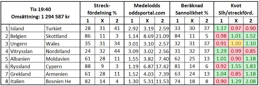 Topptipset streck vs odds: Wales, Albanien och Grekland understreckade oddsfavoriter