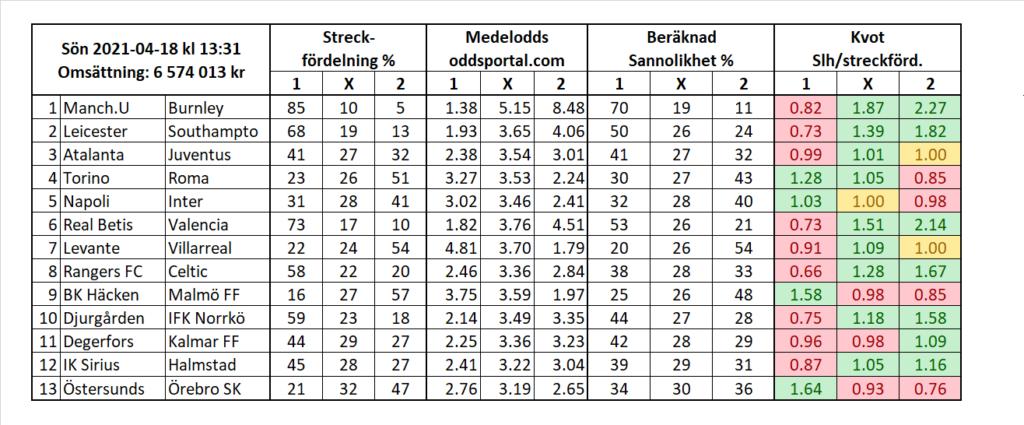 Europatipset: Östersund hemma mot Örebro är mycket intressanta till 21 procent